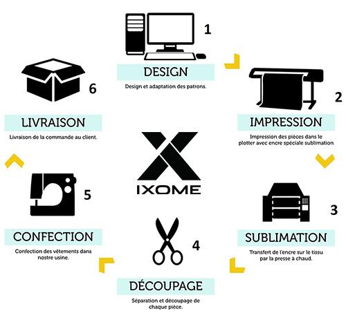 Les différentes étapes de la sublimation